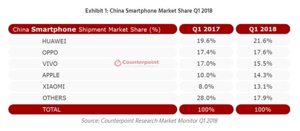中国智能手机Q1份额:五大品牌霸屏 华为第一小米增速最快