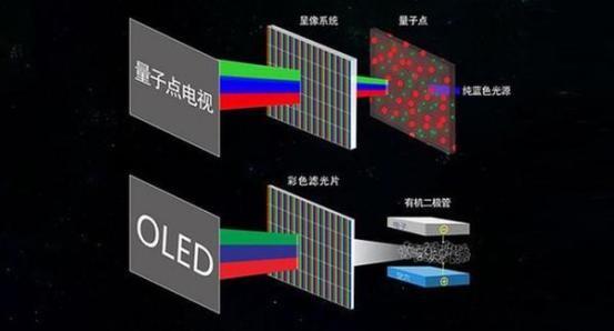 OLED屏幕中游厂商Q1财报公布 京东方暂时领先 LGD降幅大