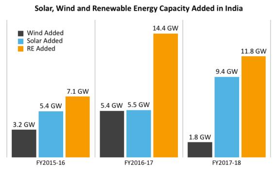 印度连续第二年未实现可再生能源目标 风电系主因