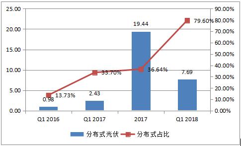 2018年户用光伏装机量将达到8GW