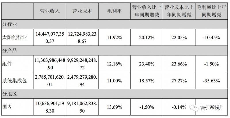 7家光伏上市企业2017年财报数据摘要