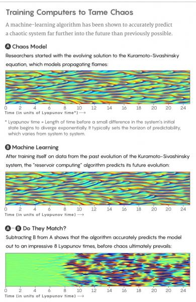 """机器学习新战果,破解""""蝴蝶效应"""",预测火焰的下一秒形态"""