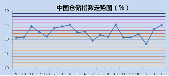 4月中国物流业景气指数为54.6% 物流运行稳中有升