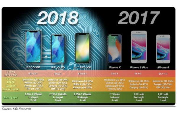 外媒称苹果iPhone 9显示屏更强大 神秘传感器加成