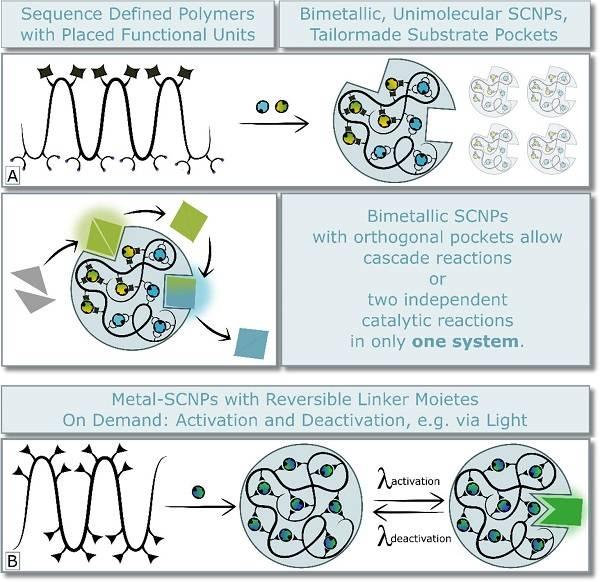 单链纳米粒子作为纳米催化反应器