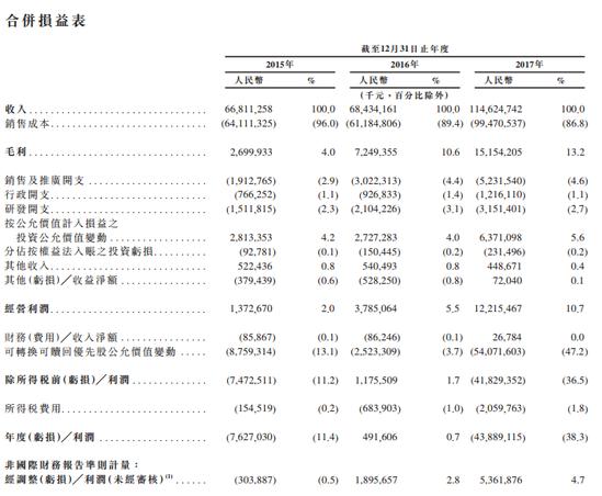 小米上市招股书:2017年亏损439亿元