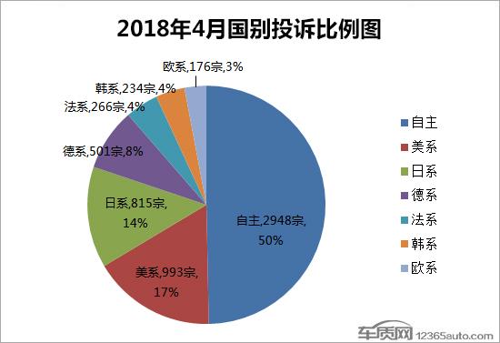 2018年4月国内汽车投诉排行及分析报告