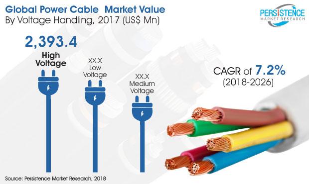 2018-2026年全球电力电缆年复合增率预计达7.2%