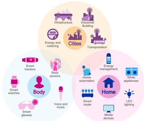 物联网:'物联网中的无线通信技术及共存方式'