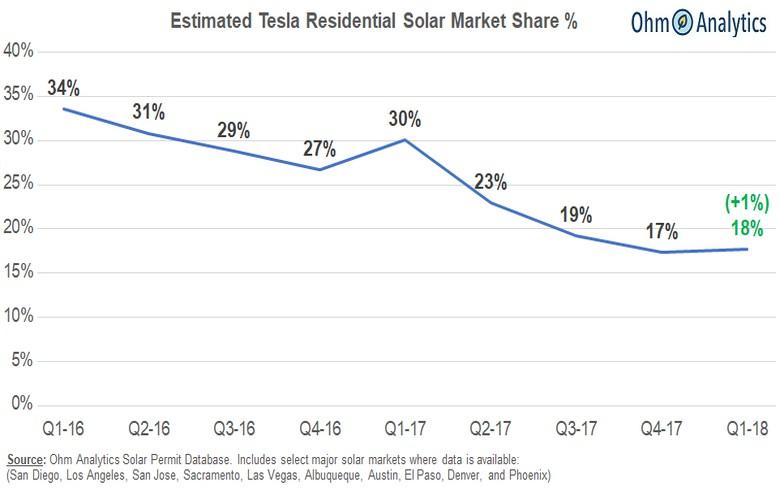 触底反弹 一季度特斯拉太阳能业务份额微增1%
