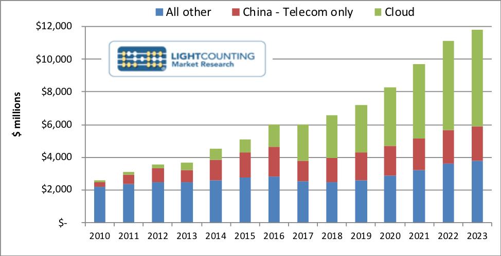 云应用将推动全球光器件市场强劲增长