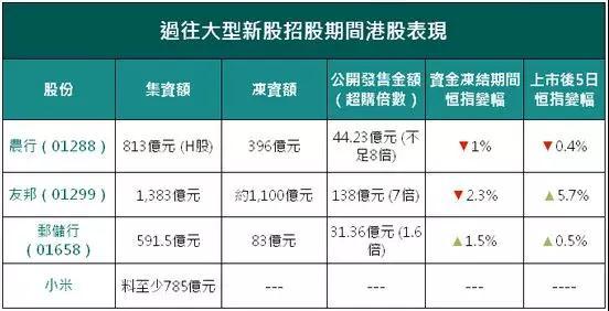 小米赴港IPO:A股供应商名单大曝光!