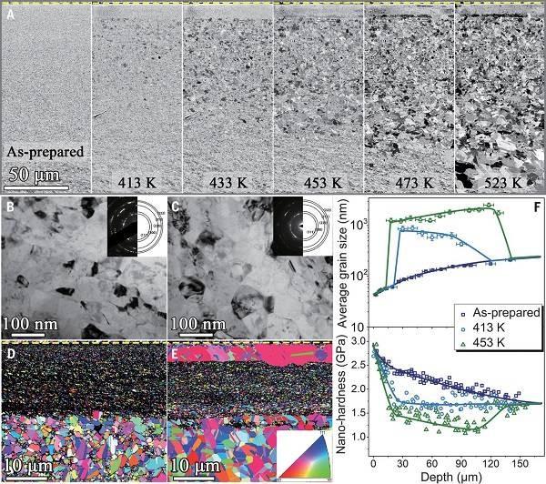 卢柯最新Science:金属纳米晶晶粒尺寸越小热稳定性越高