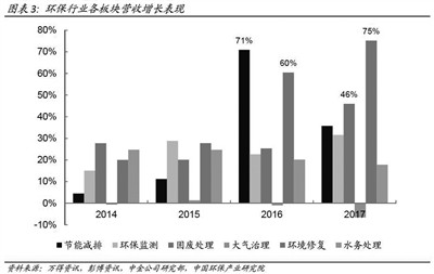 《2017年中国环保产业上市公司年度报告》发布