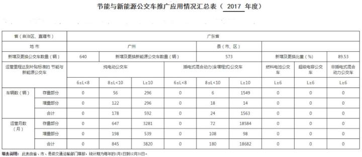 广州公示2017年新能源公交车推广成绩,2357辆达到补贴标准
