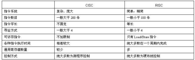 物联网芯片技术路线迷茫 中国怎么选?