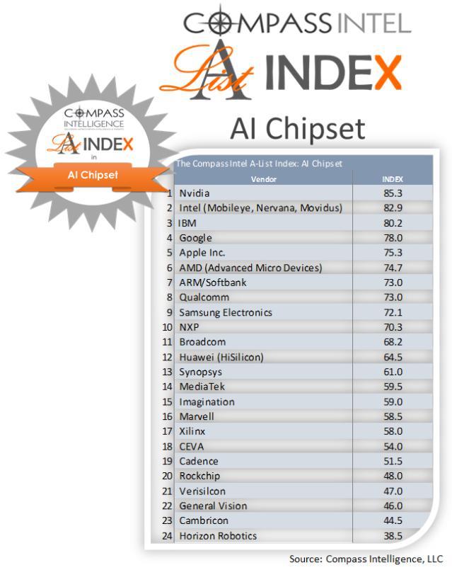 全球AI芯片排行榜出炉:华为榜上 但有仍差距
