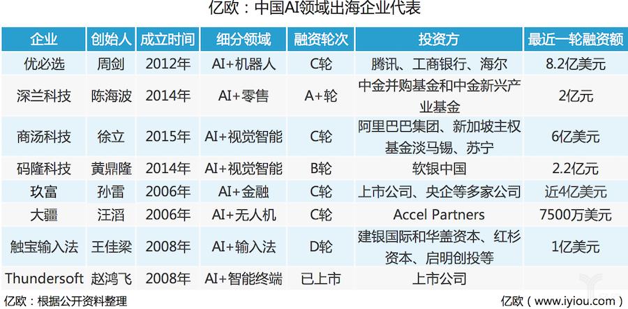 AI技术出海:盘点走向国际的中国人工智能企业
