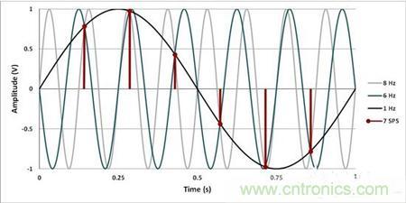 高度解析使用模数转换器的数据采集系统设计
