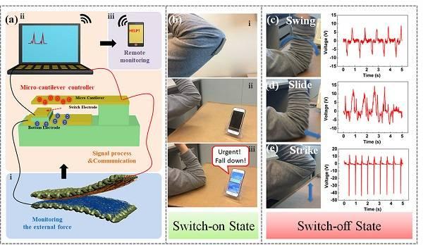 应用于穿戴式人体姿态监测的全纤维压电-摩擦复合纳米发电机