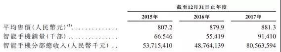 小米要上市了 为什么涨停的不是显示与触控行业