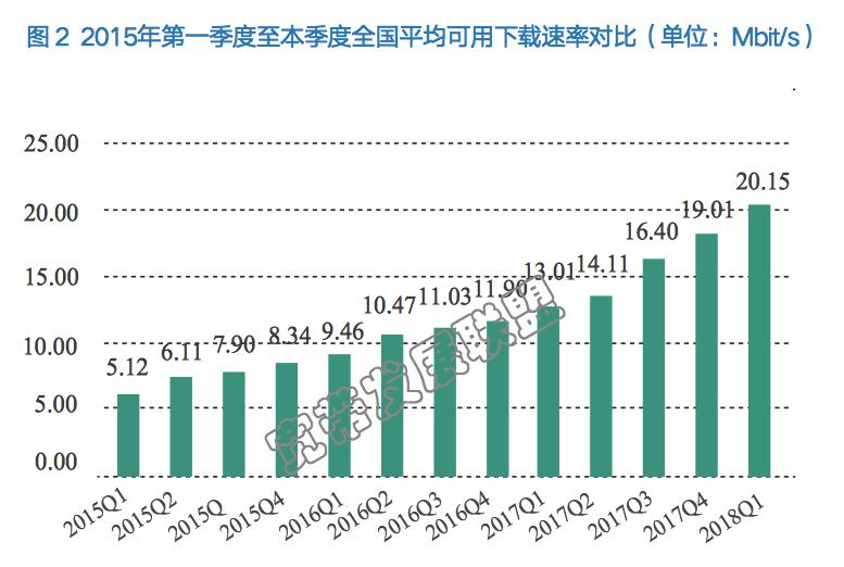 我国宽带下载速率超20Mb/s 光纤宽带用户占比超越日韩成全球第一
