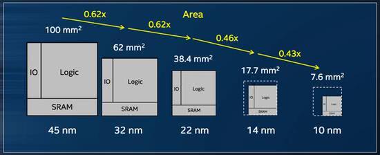 游戏硬件周报:Intel 10nm难产 原因无奈