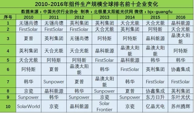 品牌指南:光伏产业链各环节的Top10企业名单