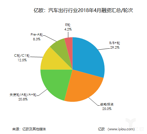 汽车出行领域4月融资汇总:共24家,后市场企业扎堆融资