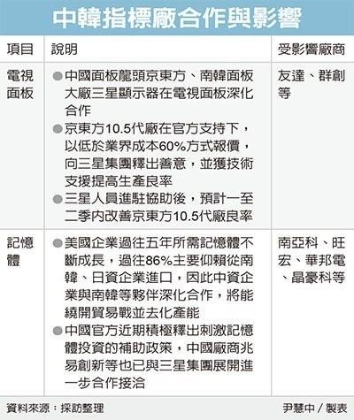传京东方与三星显示器深化面板结盟 有望为中韩半导体合作打下基础