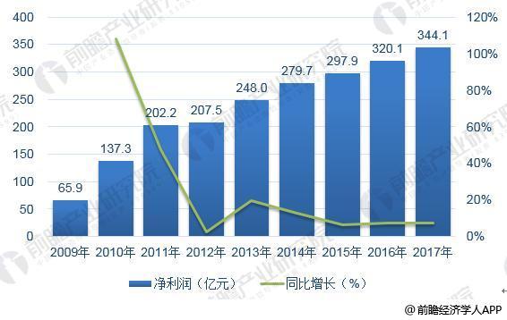 上汽集团2017年报看点:新能源汽车产销发展迅猛