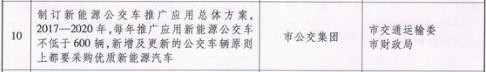 """城市公交大量""""换血"""" """"它""""的身影已遍布半个中国"""