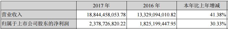 不谈梦想谈现实:海康威视年报PK大华股份