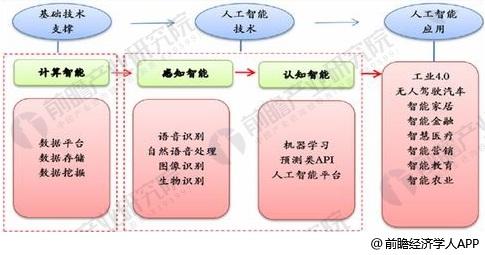 中国人工智能发展趋势分析 服务机器人领域应用前景广阔