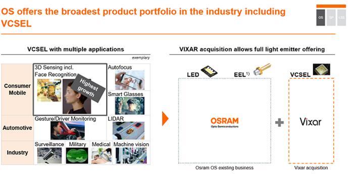 欧司朗收购VCSEL制造商Vixar 为其安全应用领域增添羽翼