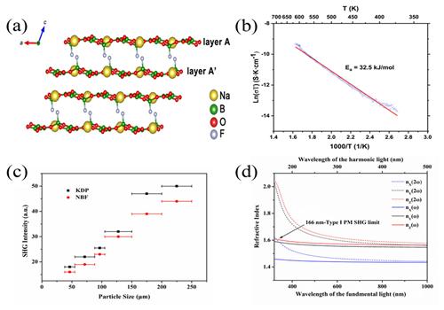 新疆理化所深紫外非线性光学晶体材料研究获进展
