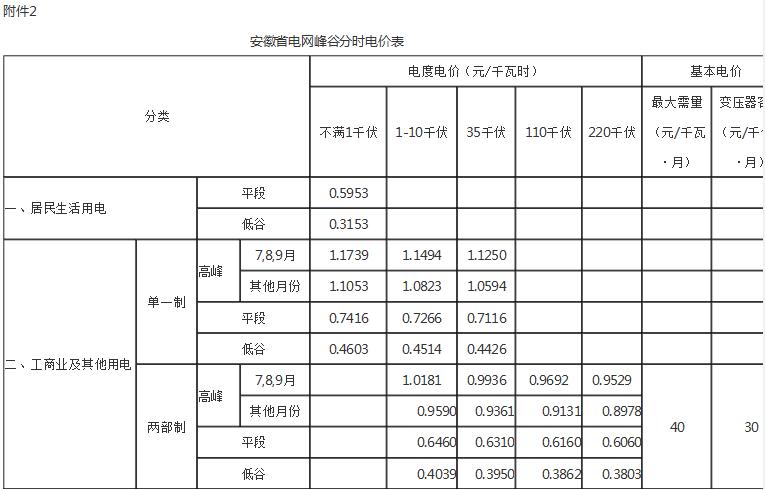 安徽降电价:工商业及输配电价统一降2.42分/千瓦时