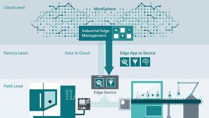 西门子Industrial Edge数字化平台将云端优势带到现场层