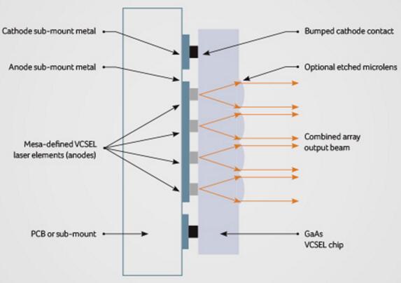 VCSEL助力LiDAR系统更可靠成本更低