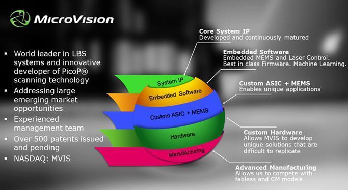 MicroVision交付采用新款ToF ASIC的激光雷达样品