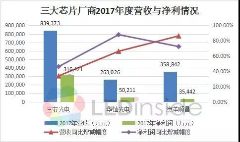 产能快速扩充 三大LED芯片巨头业绩快速增长
