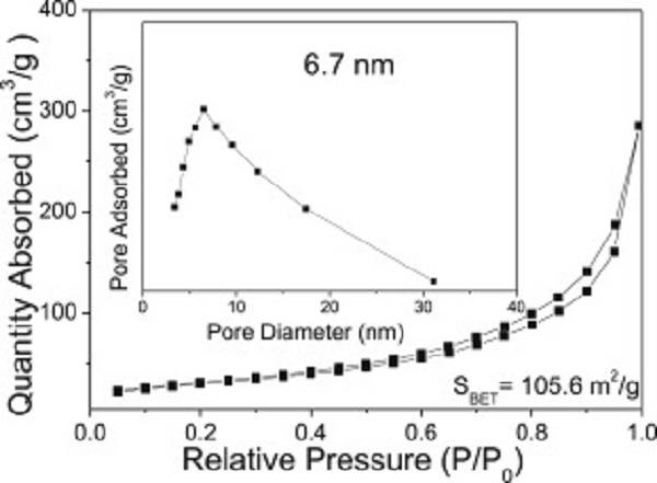 多孔MnCo2O4纳米棒/Ni泡沫电极用于不对称超级电容器