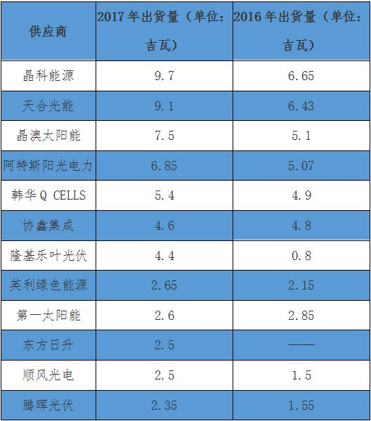 2017全球十大光伏组件企业出货排行榜:晶科9.7GW居首 天合9.1GW紧随其后