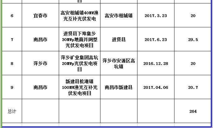 264MW!江西公示第三批省级光伏度电补贴目录项目审核结果