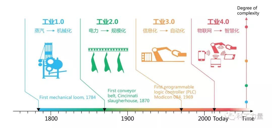 工业时代gdp概念_揭开地方GDP下修的迷雾