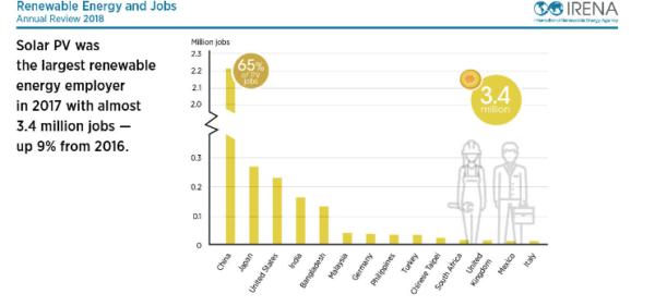 2017年全球可再生能源领域就业人数增至1030万