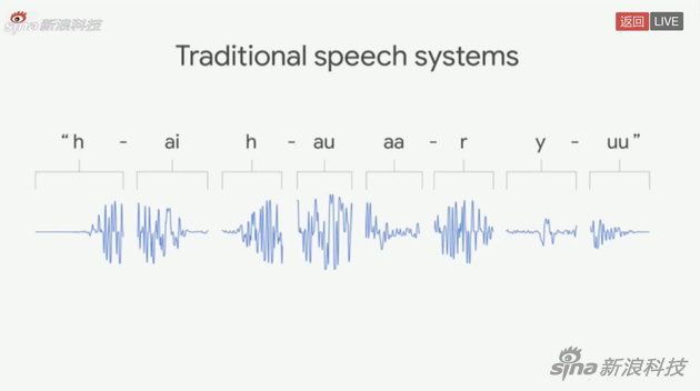 一文尽揽2018 Google I/O:谷歌让你感受到AI科技的魅力