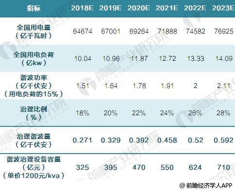 2017年中国谐波治理设备发展现状与需求前景预测