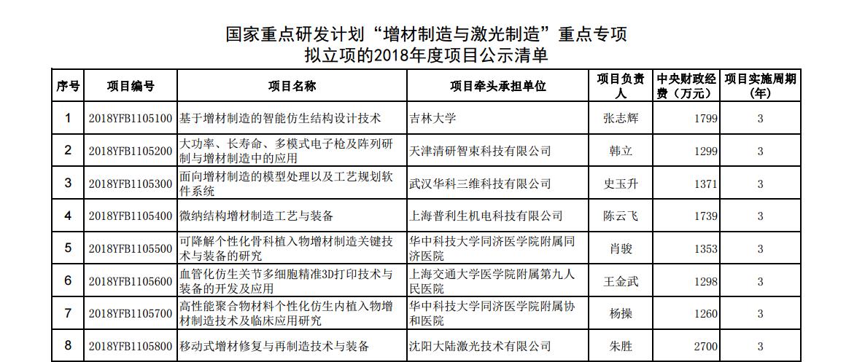 """国家重点研发计划""""增材制造与激光制造""""重点专项总经费近6亿"""