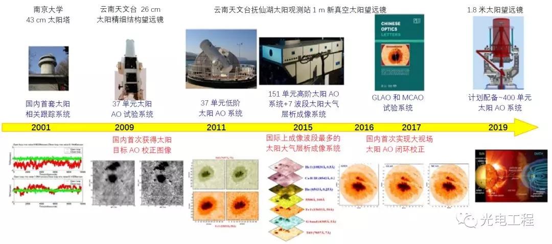 自适应光学助力太阳高分辨力光学成像技术发展与应用